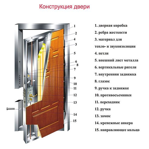 креслення двері